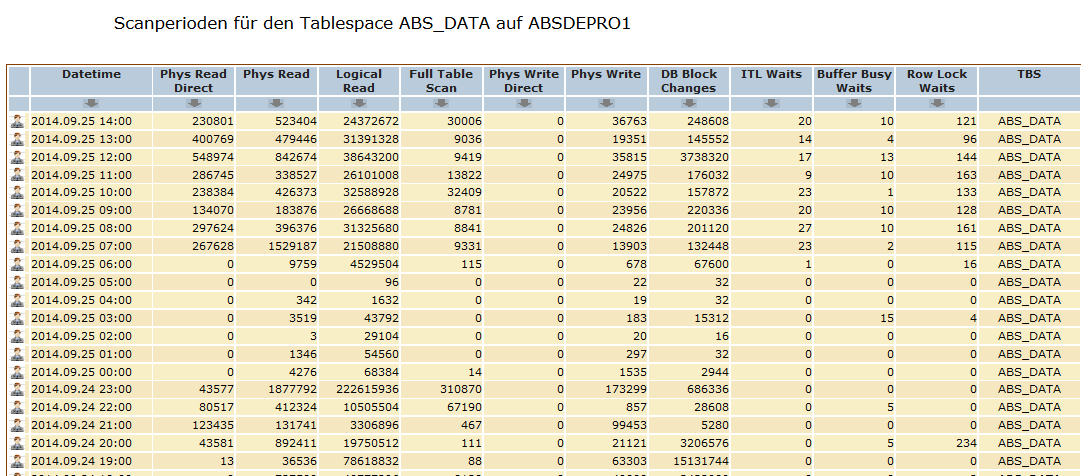 http://phys-reads.com/screenshots/data_access_by_tablespace_and_time.PNG